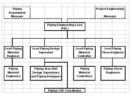 Typical Piping Project Organizational Chart